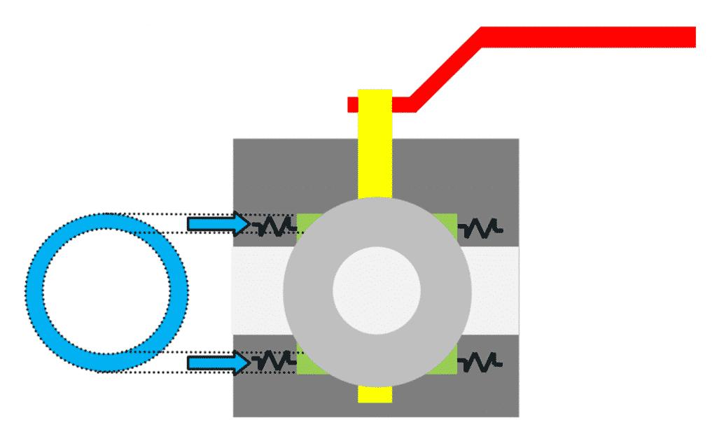 DBB - Advantage of a trunnion ball valve.