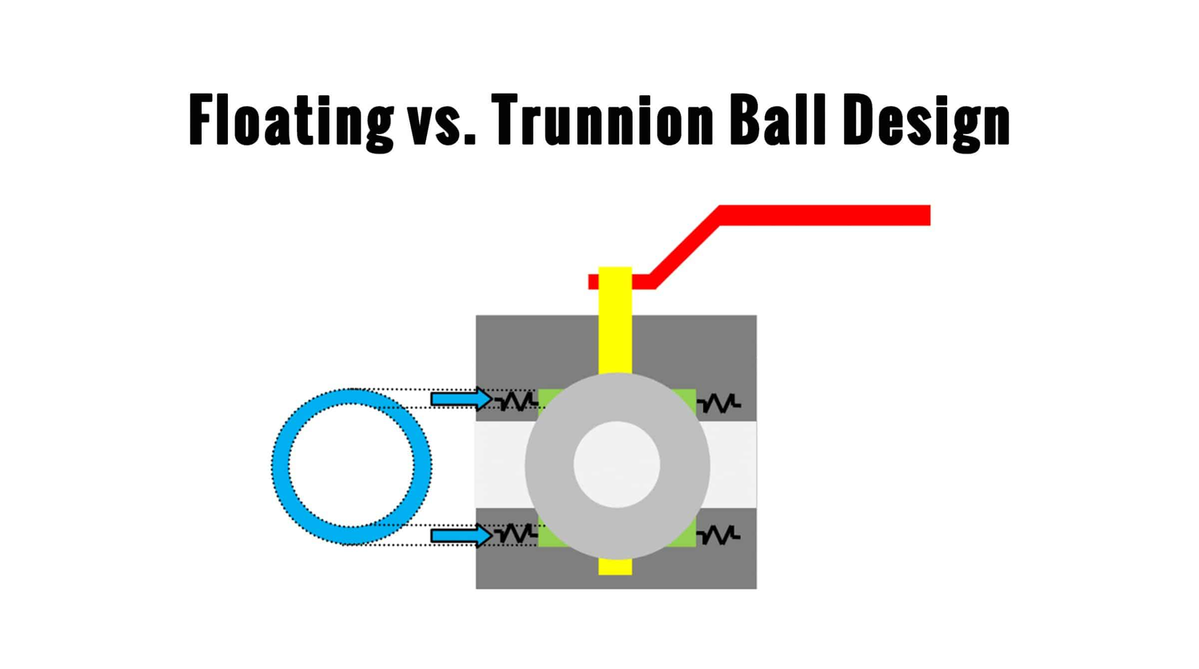 DBB - The difference between floating ball valves and trunnion ball valves.