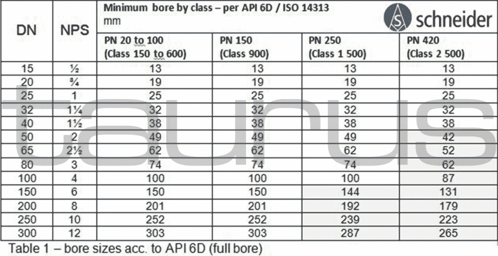 DBB - Full bore requirements according to ISO and API.